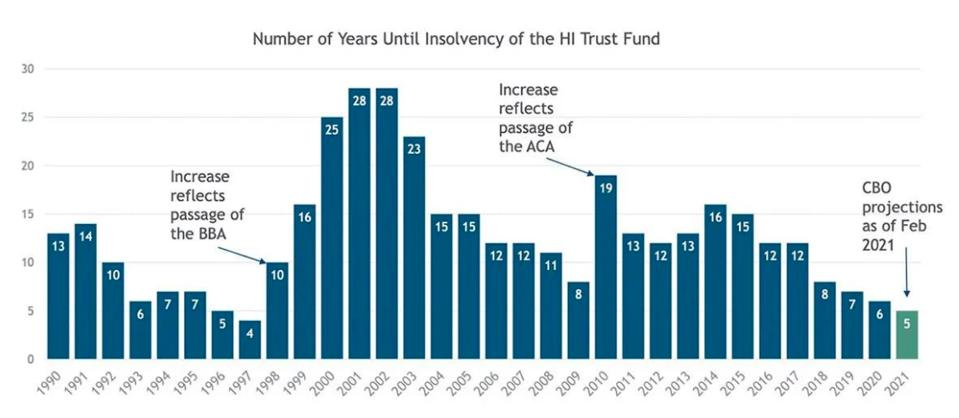 Insolvency projections for the Medicare Hospital Insurance Trust Fund have varied over the years, with current estimates projecting insolvency in 2026.