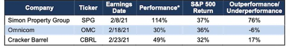 Earnings Update Stocks' Performance