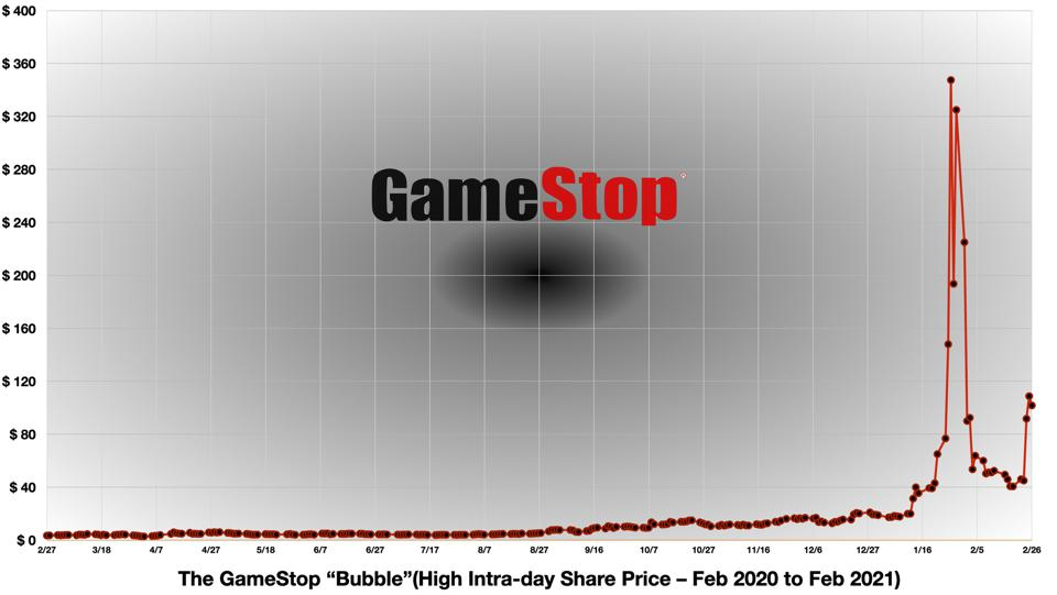 The GameStop Bubble, Updated