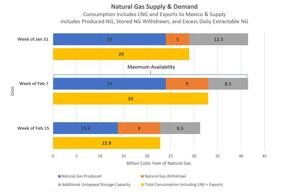Natural Gas Supply & Demand before and during Winter Storm Uri