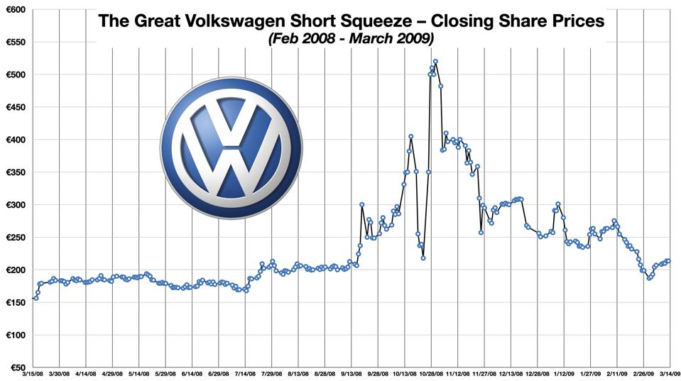 Volkswagen Closing Share Prices Feb 2008-March 2009