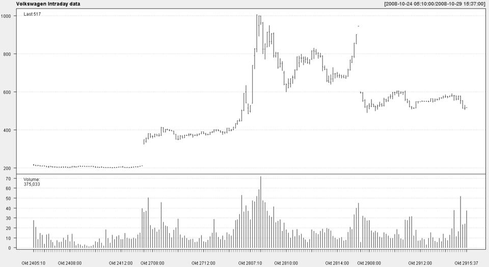 Volkswagen Intraday Prices During the Squeeze (Oct 2008)