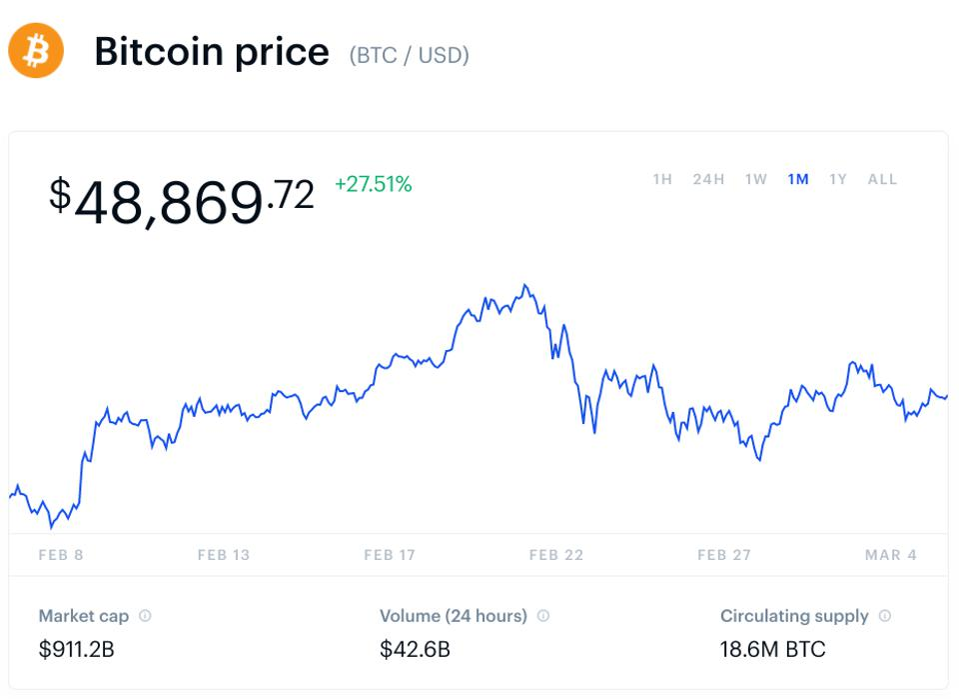 bitcoin, bitcoin price, Tesla, Tesla stock, Apple, Netflix, chart