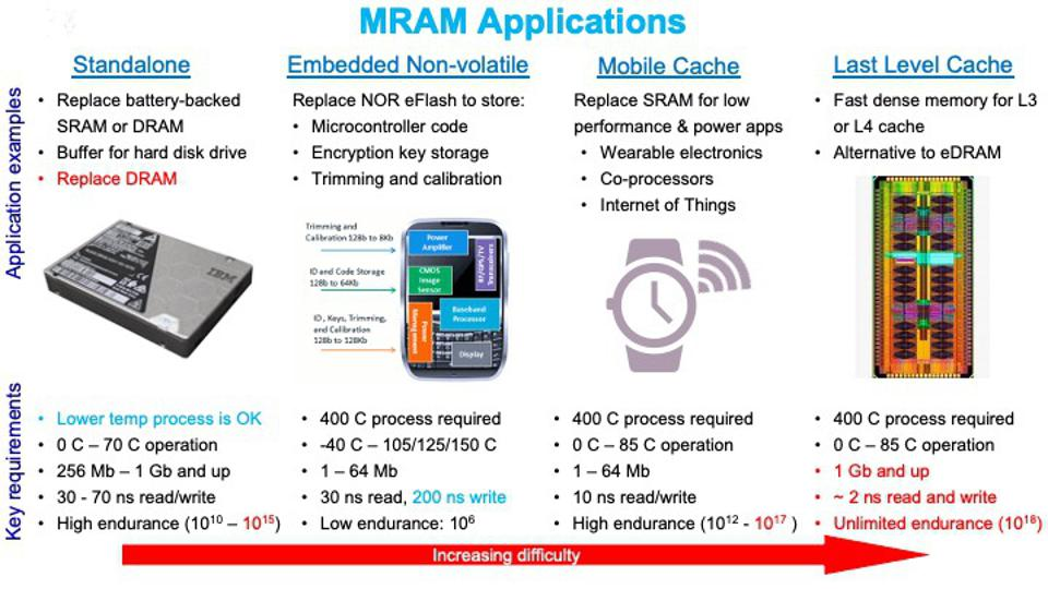 MRAM can be applied to standalone, embedded, mobile, and processor last-level-cache.