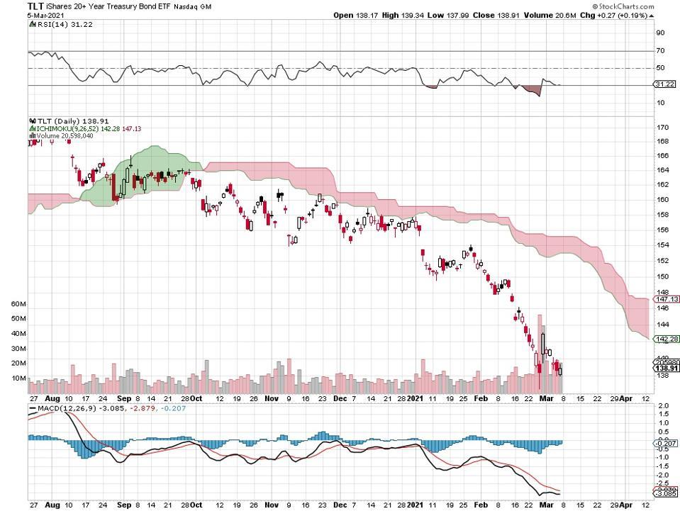 bonds yields