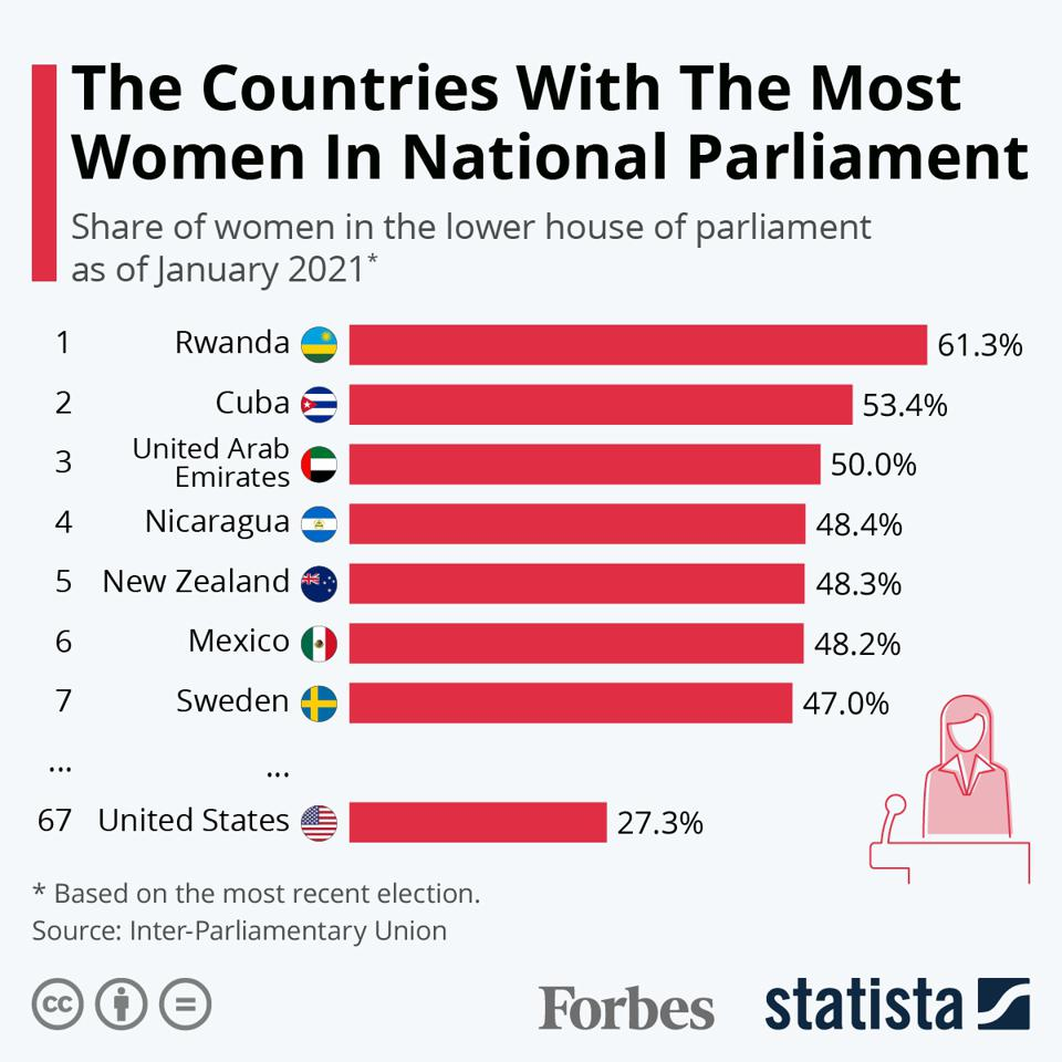 The Countries With The Most Women In National Parliament