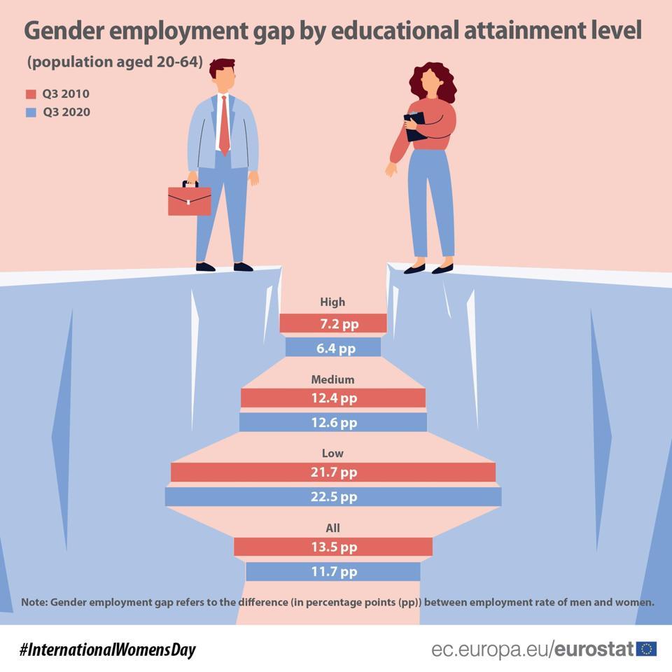 Gender employment gap across the EU (in pp).