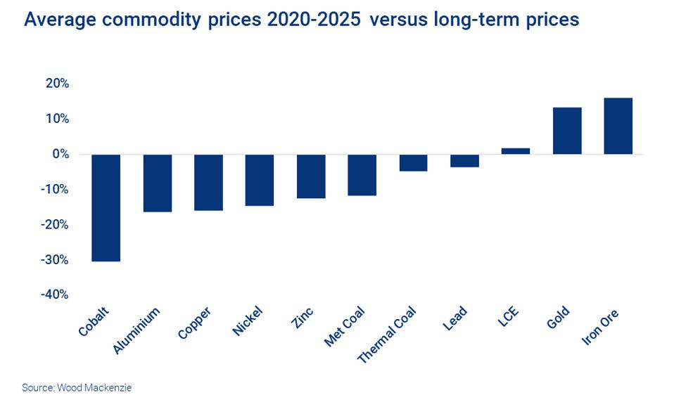 Average commodity prices 2020-2025 versus long-term prices