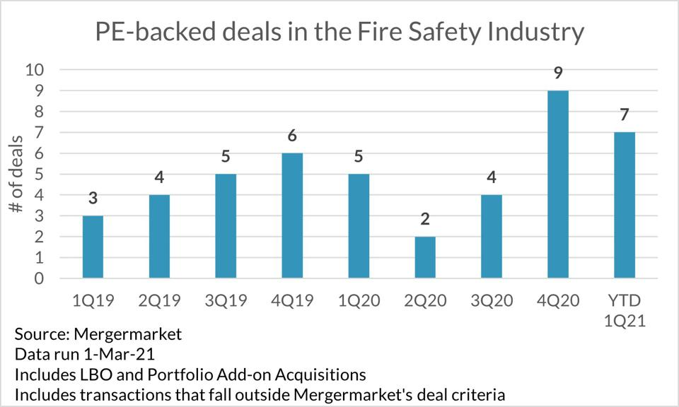 PE-backed deals in the Fire Safety Industry
