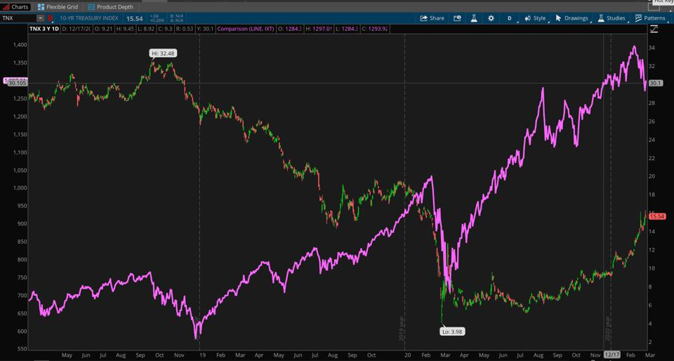 Data Sources: Cboe, S&P Dow Jones Indices. Chart source: The thinkorswim® platform.
