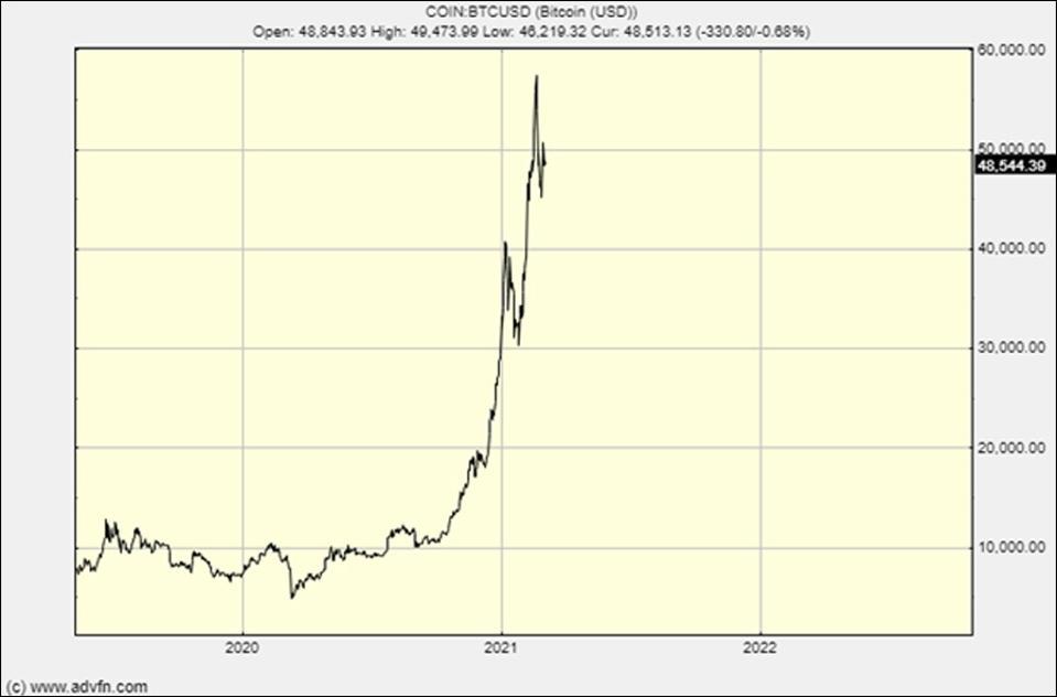 The bitcoin vertical