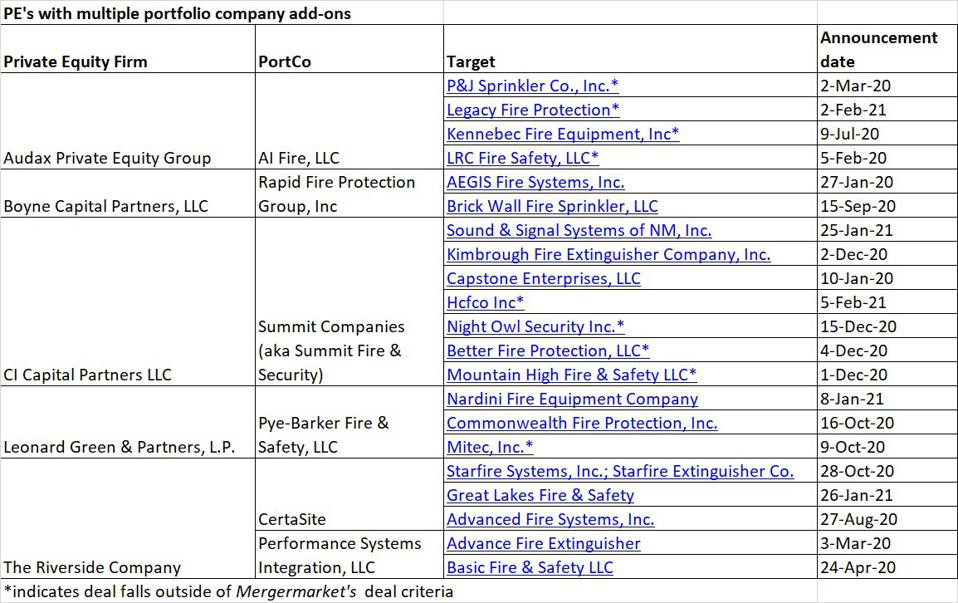 PE's with multiple portfolio company add-ons