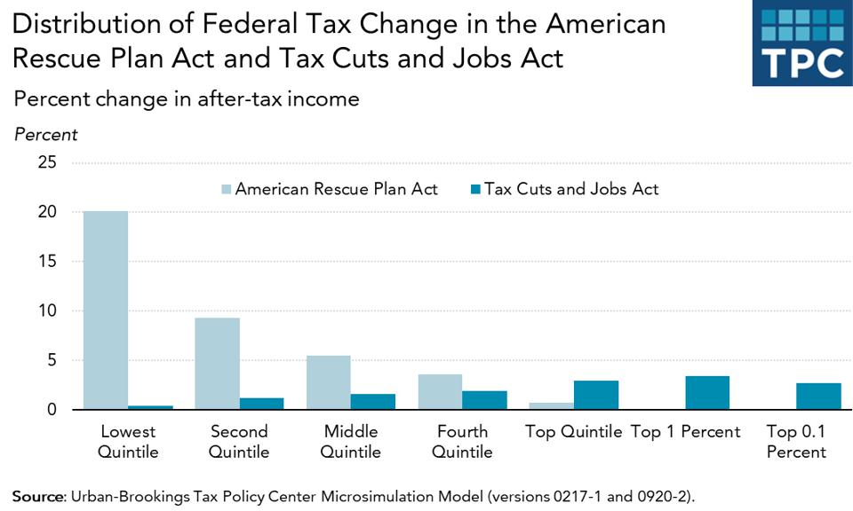 The pandemic relief bill cuts taxes for more for low- and middle-income households than the 2017 TCJA did