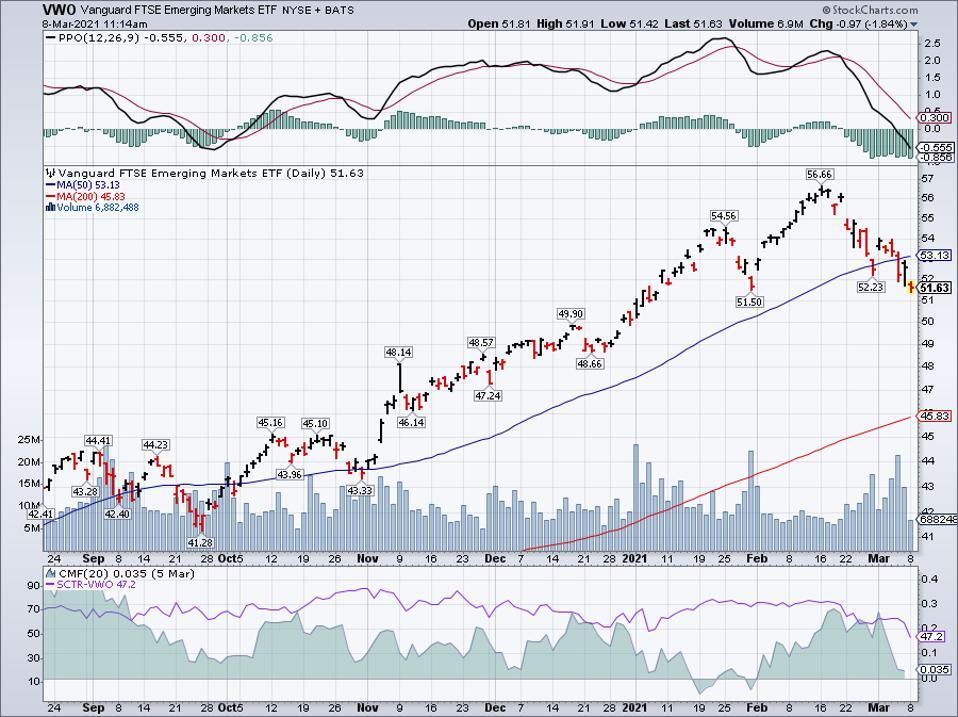 Simple moving average of Vanguard FTSE Emerging Markets ETF (VWO)