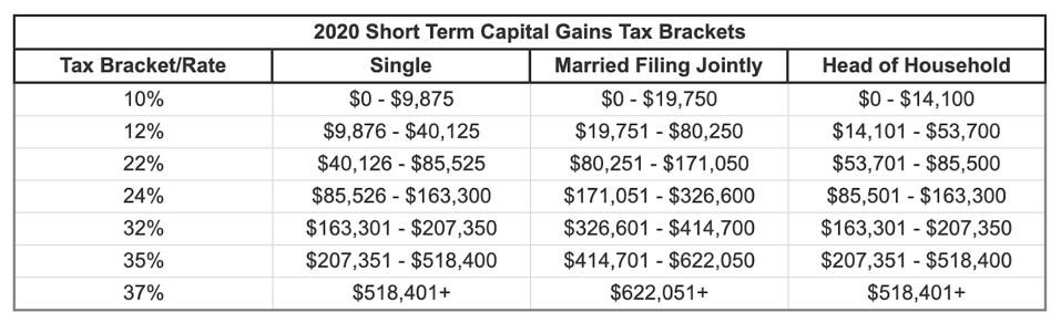 2020 Short-term capital gains tax brackets