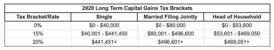 2020 Long-term capital gains tax brackets