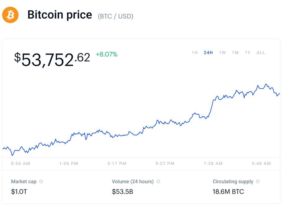bitcoin, bitcoin price, chart