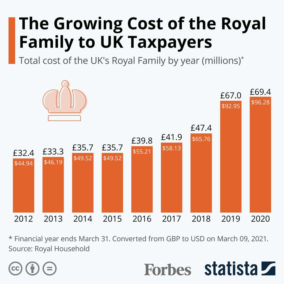 The Growing Cost of the Royal Family to UK Taxpayers