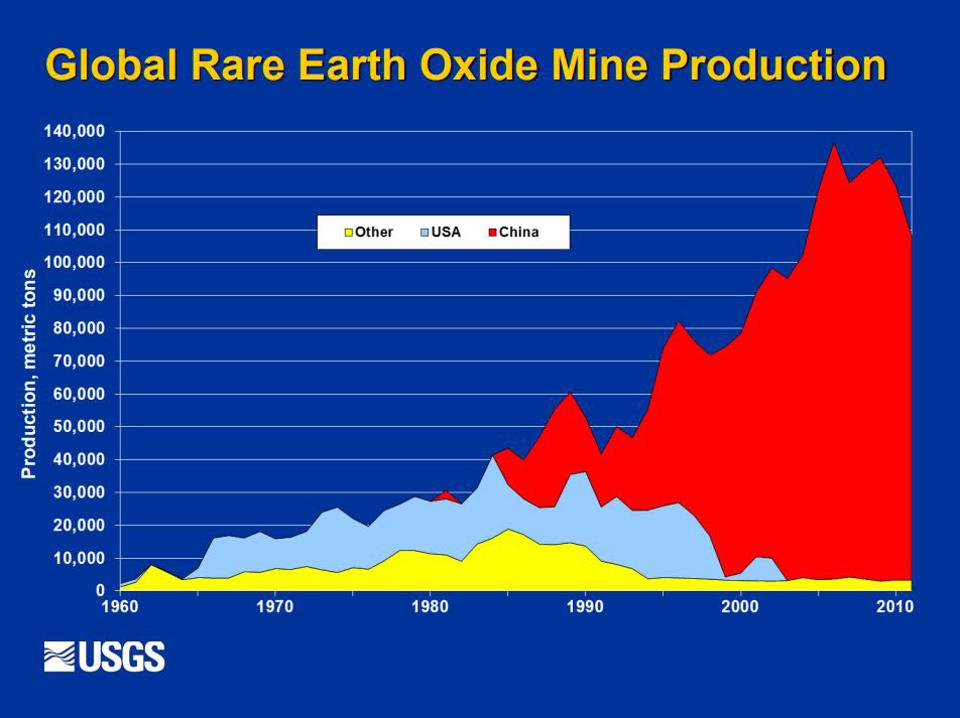 Graph from the U.S. Geological Survey showing China eclipsing U.S. earths production.