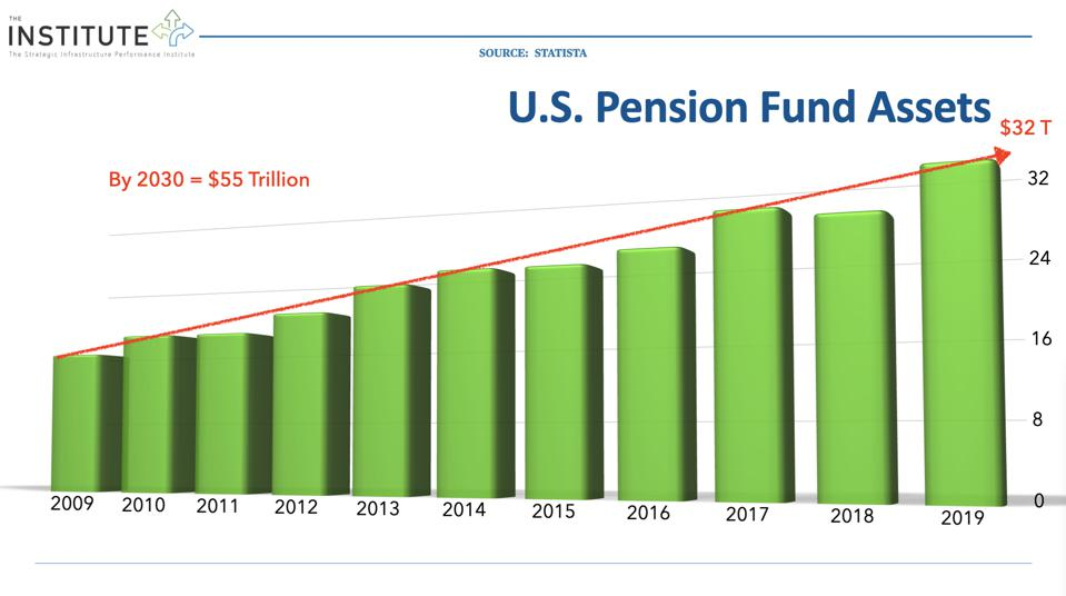 Using U.S. pension funds for infrastructure investment