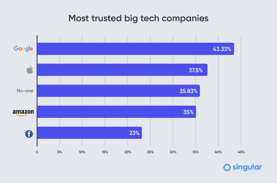 Google is the most-trusted big tech company ... more than Apple, Amazon, and Facebook.