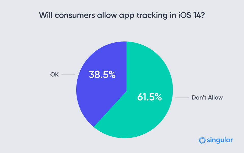 61.5% of people say they won't allow apps to track them when they get Apple's iOS 14 privacy pop-up, the App Tracking Transparency prompt.