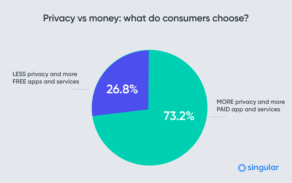 73.2% of consumers say they'll pay more for apps and services if it means increased privacy.