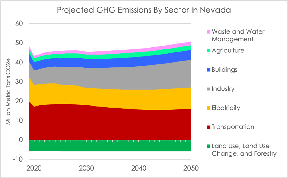 Wedge graph showing projected GHG emissions by sector in the Nevada Energy Policy Simulator