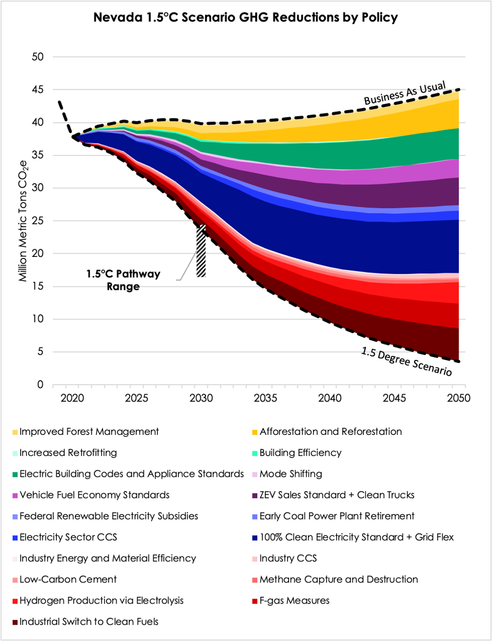 Wedge graph showing emissions reductions by policy under a 1.5°C policy pathway scenario for Nevada