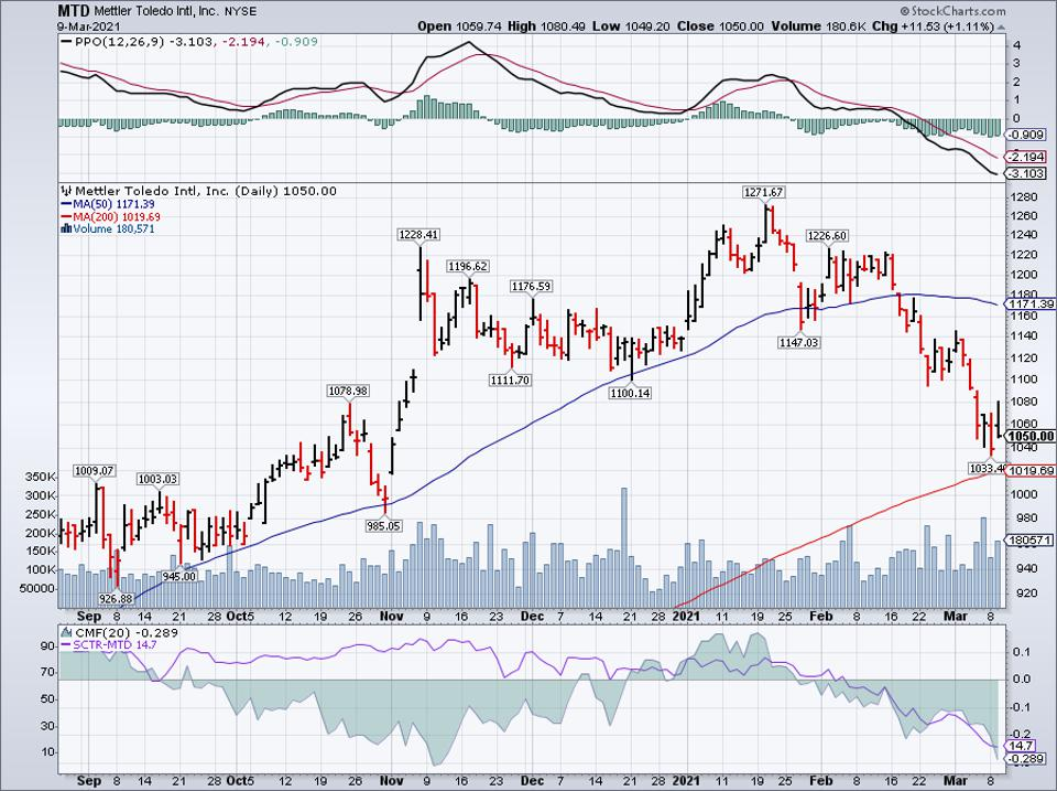 Simple moving average of Mettler-Toledo Intl Inc (MTD)
