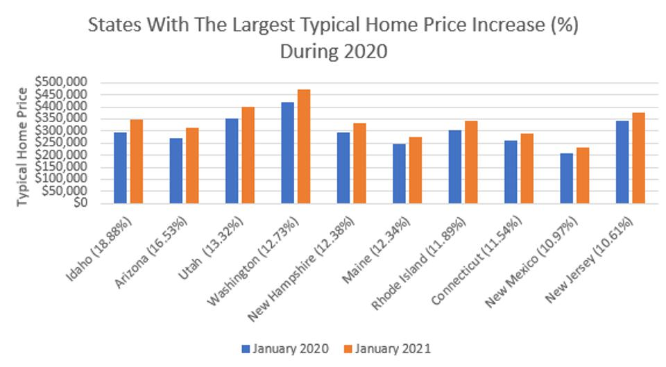 Typical Home Prices