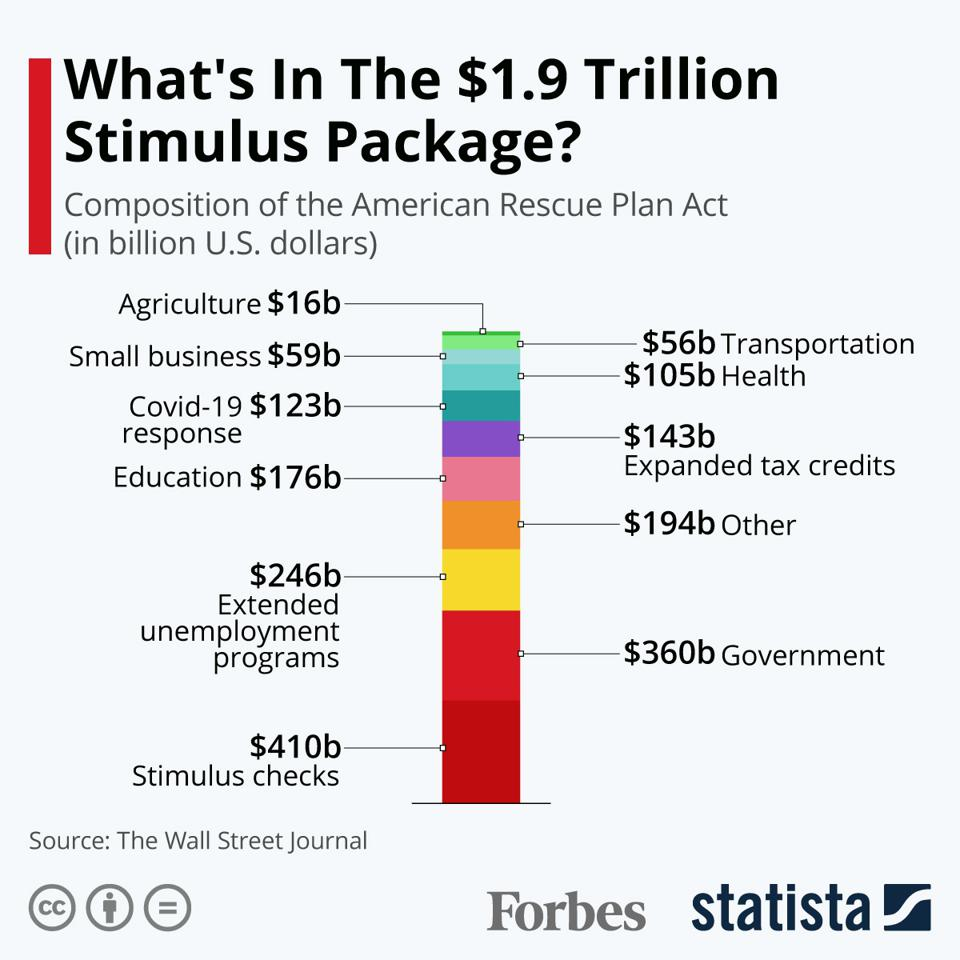 What's In The $1.9 Trillion Stimulus Package