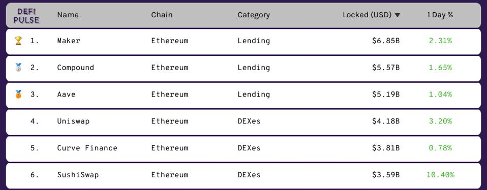 software, DeFi, ethereum, cryptocurrency, table