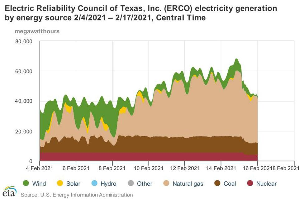 ERCOT chart shows electricity generation by power source during the depth of the February arctic freeze event that led to blackouts across the state of Texas.