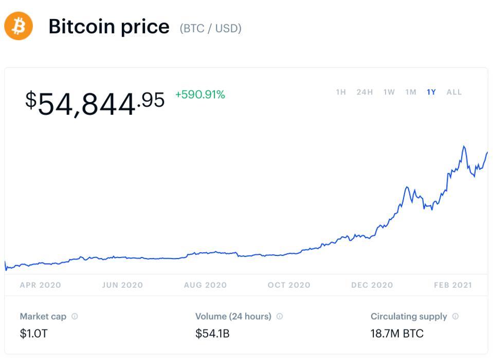bitcoin, giá bitcoin, biểu đồ
