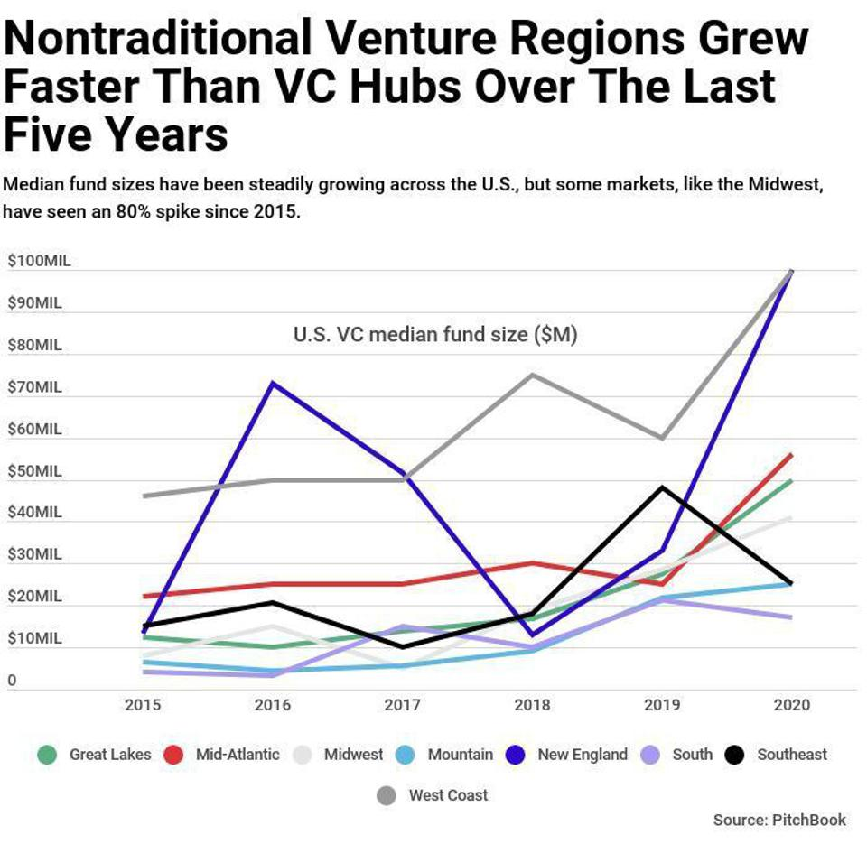 Colorful Line chart showing that median fund sizes are growing across regions