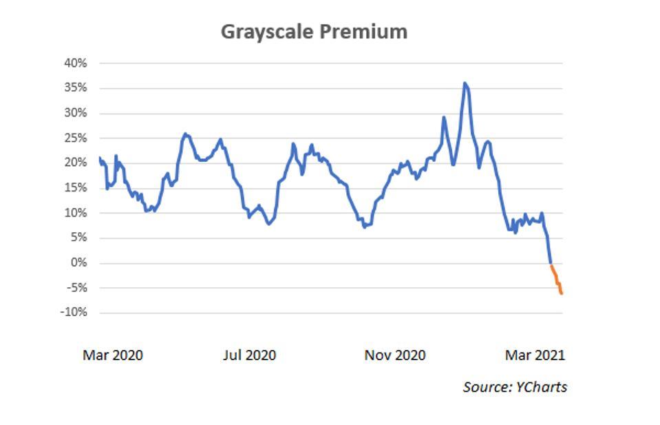 Grayscale Bitcoin Trust phí bảo hiểm hoặc chiết khấu đối với giá trị tài sản ròng.