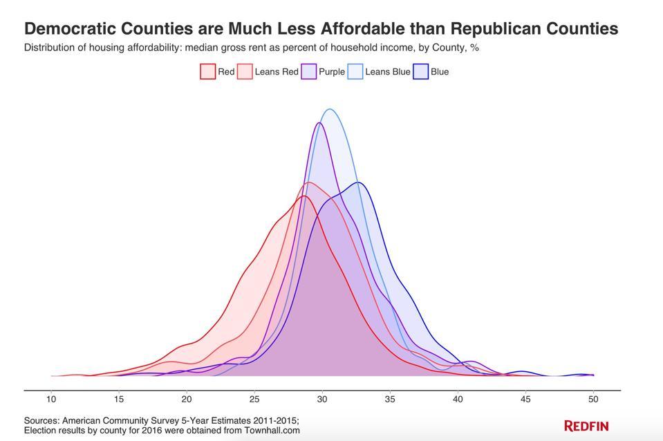 Redfin housing data