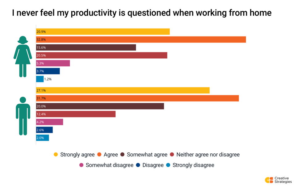 Chart showing how women and men feel about how their productivity is perceived at work. Study was run in the US in November 2020 across 612 employees working from home.