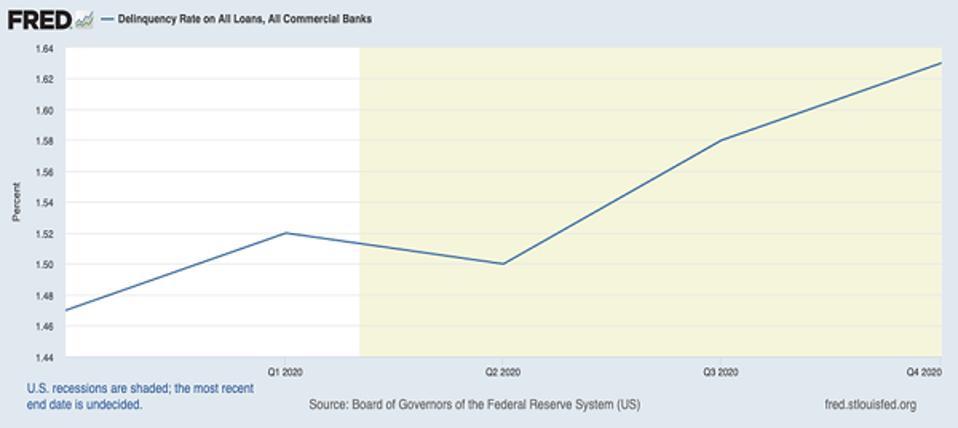 Loans are increasing
