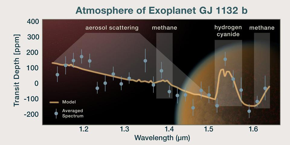 This plot shows the spectrum of the atmosphere of an Earth sized rocky exoplanet, GJ 1132 b, which is overlaid on an artist's impression of the planet.  The orange line represents the model spectrum. In comparison, the observed spectrum is shown as blue dots representing averaged data points, along with their error bars.   This analysis is consistent with GJ 1132 b being predominantly a hydrogen atmosphere with a mix of methane and hydrogen cyanide. The planet also has aerosols which cause scattering of light.