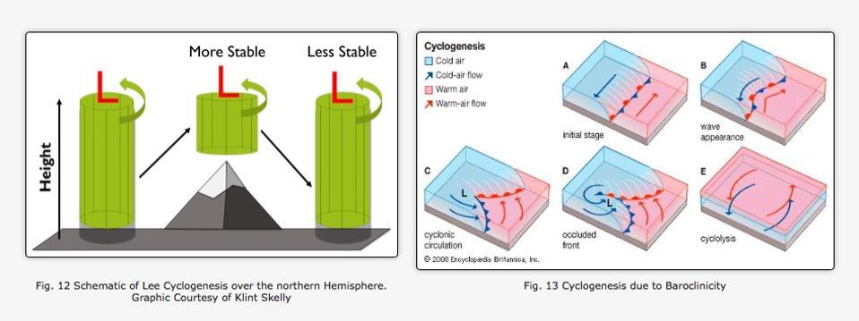 Lee cyclogenesis