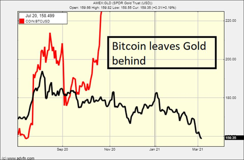 Bitcoin broke out and left gold behind