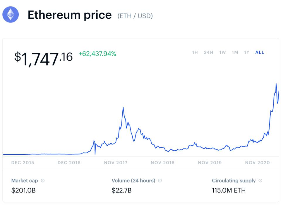bitcoin, bitcoin price, ethereum, ethereum price, cryptocurrency, crypto, chart