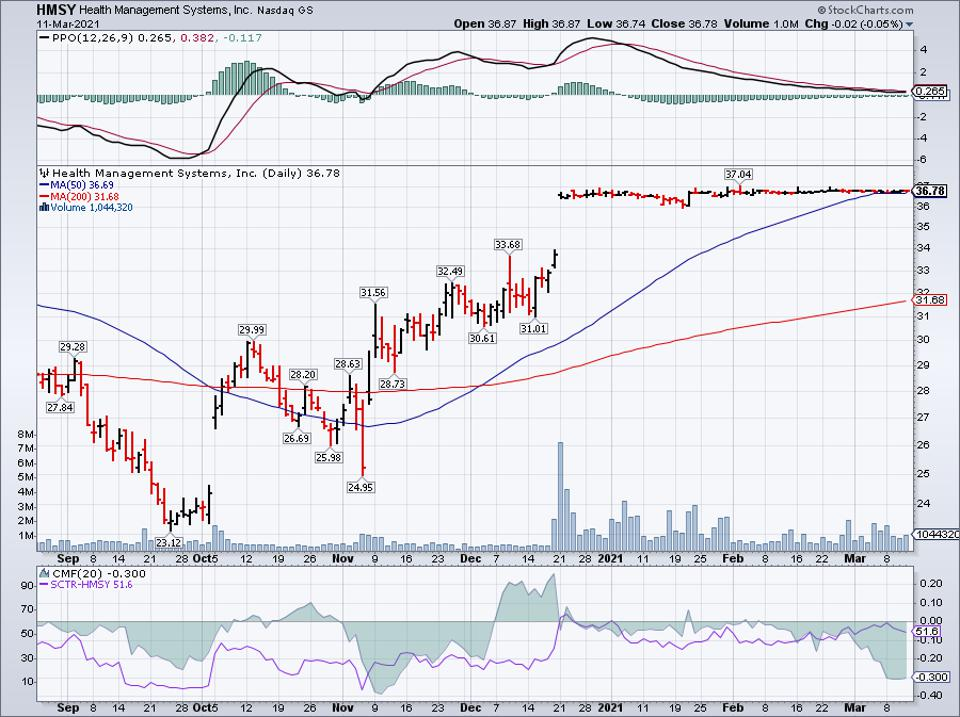 Simple moving average of Hms Holdings Corp (HMSY)