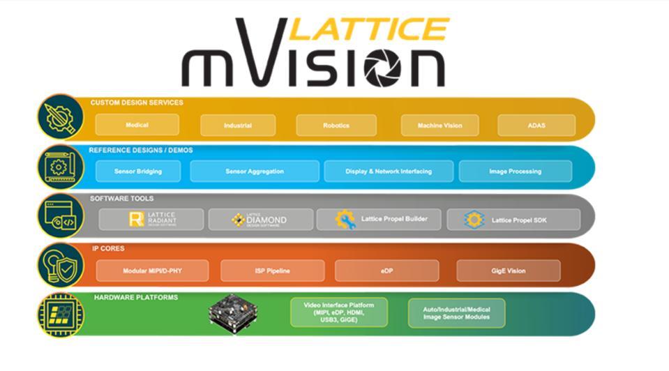 mVision Stack