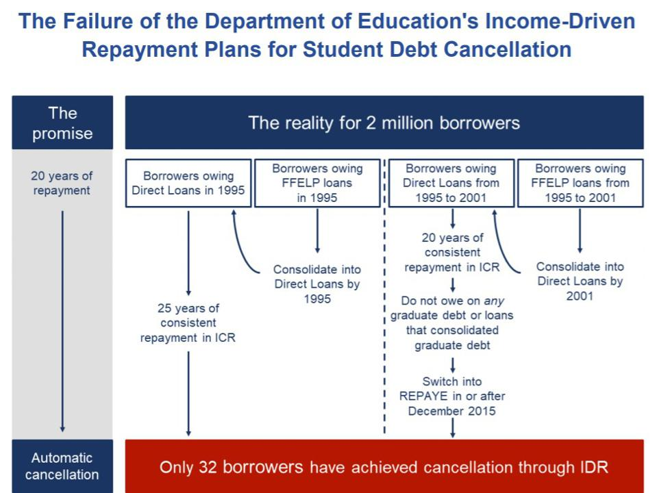 2 Million People Have Been Paying Student Loans For Over 20 Years