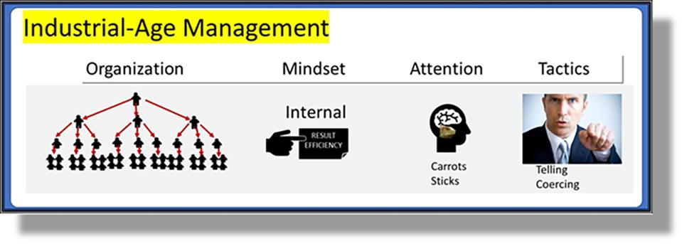 Figure 4: Industrial-Age Management