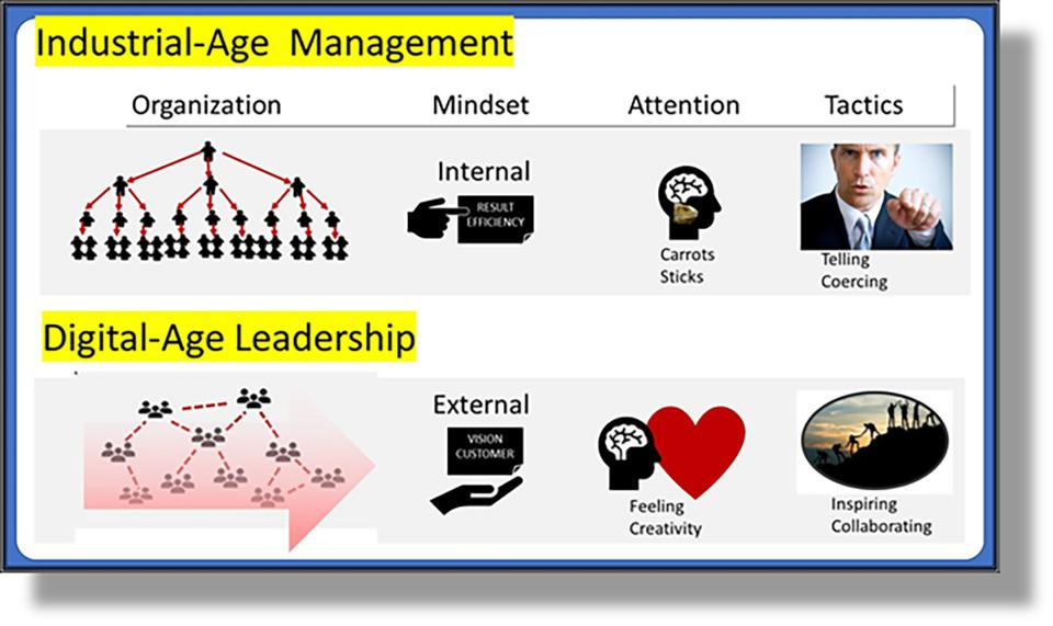 Figure 6: From industrial-age management to digital-age leadership