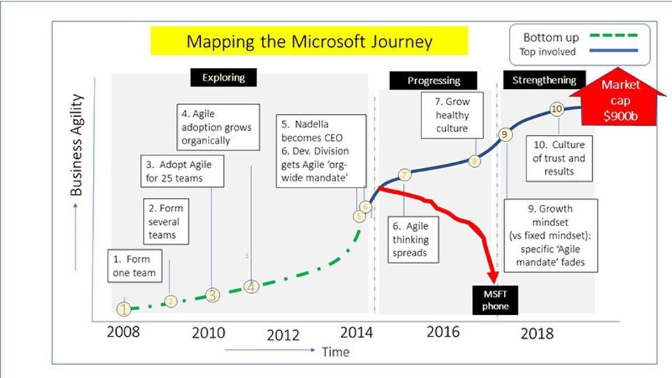 Figure 7: Microsoft's journey